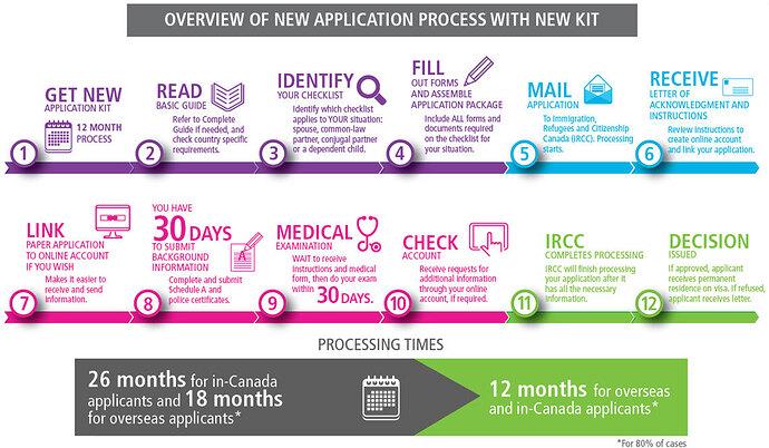 飞出国:2017年加拿大夫妻团聚移民申请流程 Overview Of New Application Process with new KIT - flyabroad