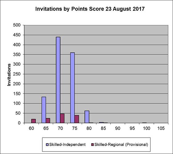澳洲技术移民 Skillselect EOI  2017-08-23 邀请结果-飞出国