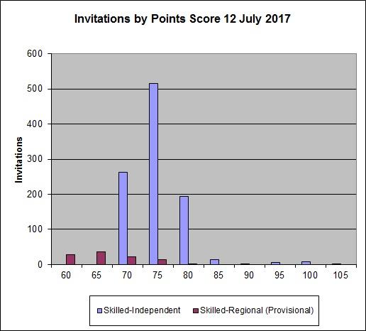 澳洲技术移民 Skillselect EOI 2017-07-12 邀请分数分布 - 飞出国