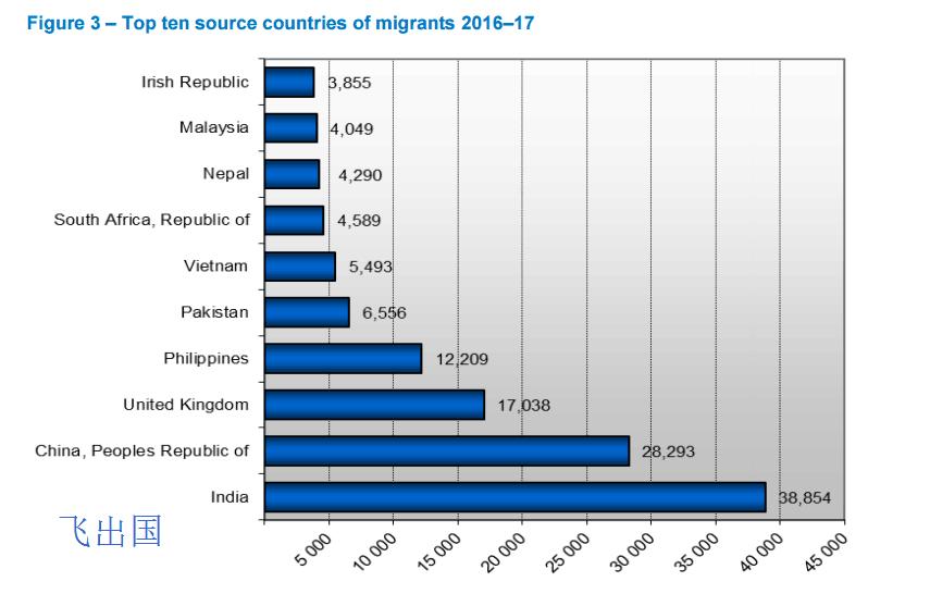 2016-17年度澳洲移民来源国 - 飞出国