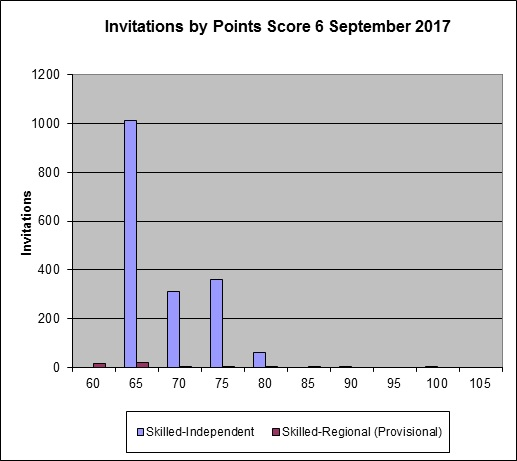 飞出国:2017-09-06 澳洲技术移民 EOI 发出 189 签证邀请 1750 份,489 亲属担保 46 份