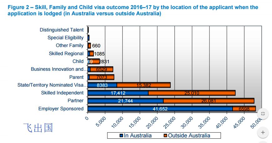 澳洲移民 2016-17 年度根据从澳洲境内申请(Onshore)还是境外申请(Offshore)的统计图表 - 飞出国