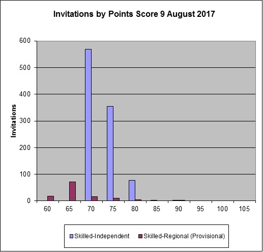 9 August 2017 round results - flyabroad